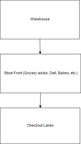 Grocery Store Process